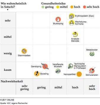 Doping - auch in Sotschi? | via ZEIT ONLINE (Quelle: IOC, eigene Recherche)